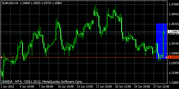 EURUSD - The 1.2436 level: Lessons You Can Apply to Your Trading