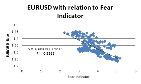EURUSD Short Sales May Be Halt for a While