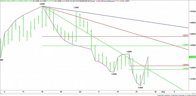 Daily EUR/USD Chart