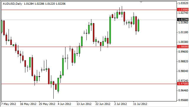 AUD/USD Forecast July 16, 2012, Technical Analysis