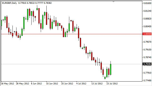 EUR/GBP Forecast July 26, 2012, Technical Analysis