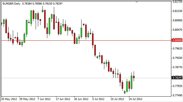 EUR/GBP Forecast July 27, 2012, Technical Analysis