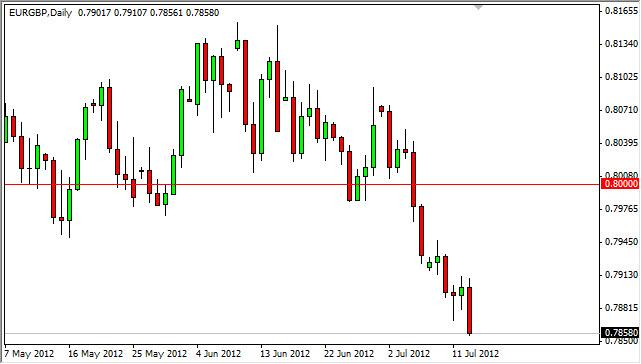 EUR/GBP Forecast July 16, 2012, Technical Analysis