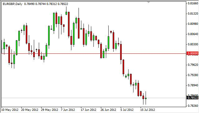 EUR/GBP Forecast July 18, 2012, Technical Analysis
