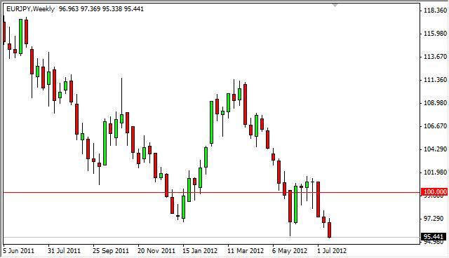EUR/JPY forecast for the Week of July 23, 2012, Technical Analysis