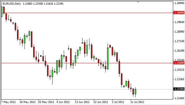 EUR/USD Forecast July 16, 2012, Technical Analysis