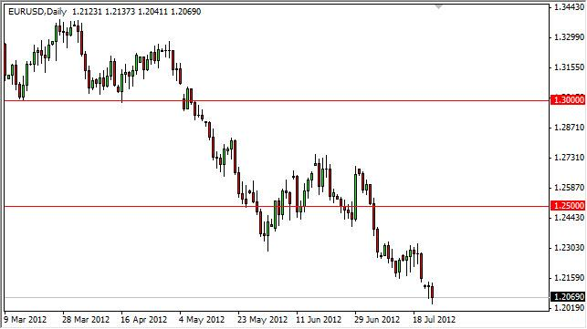 EUR/USD Forecast July 25, 2012, Technical Analysis