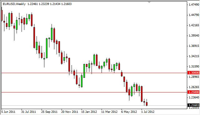 EUR/USD forecast for the Week of July 23, 2012, Technical Analysis