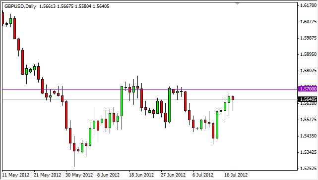 GBP/USD Forecast July 19, 2012, Technical Analysis