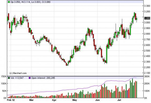 Natural Gas Forecast July 27, 2012, Technical Analysis