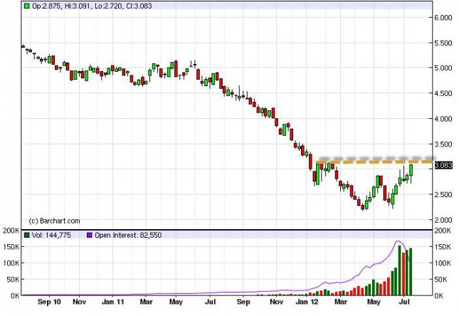 Natural Gas forecast for the week of July 23, 2012, Technical Analysis