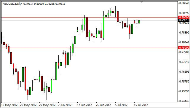 NZD/USD Forecast July 18, 2012, Technical Analysis