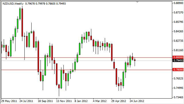 NZD/USD Forecast for the week of July 16, 2012, Technical Analysis