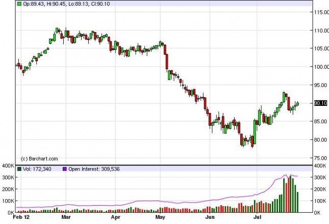 Crude Oil Prices July 30, 2012, Technical