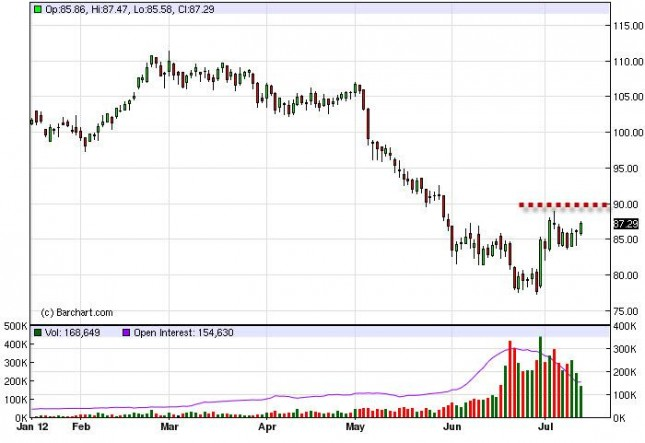Crude Oil Prices July 16, 2012, Technical