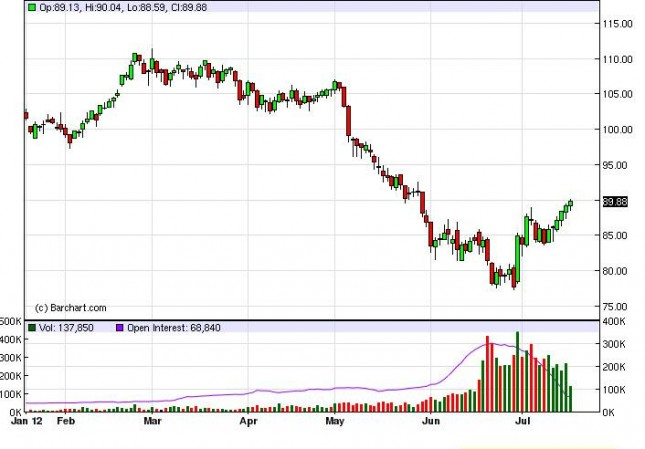 Crude Prices July 19, 2012, Technical Analysis