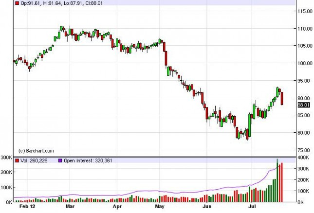 Crude Oil Prices July 24, 2012, Technical