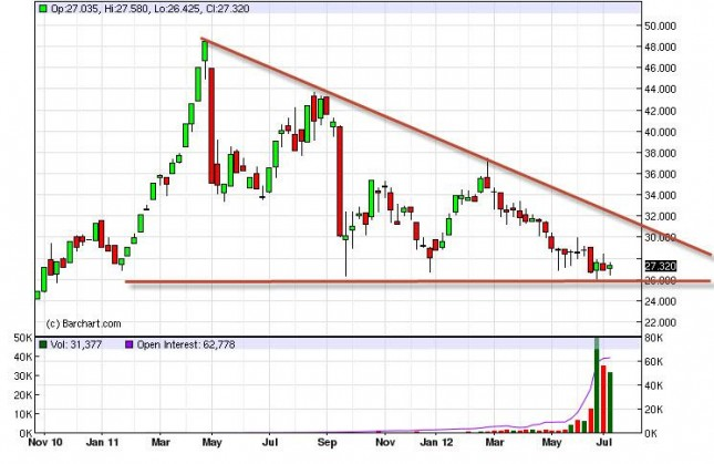 Silver Forecast for the week of July 16, 2012, Technical Analysis
