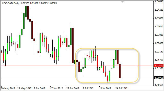 USD/CAD Forecast July 27, 2012, Technical Analysis