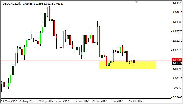 USD/CAD Forecast July 18, 2012, Technical Analysis