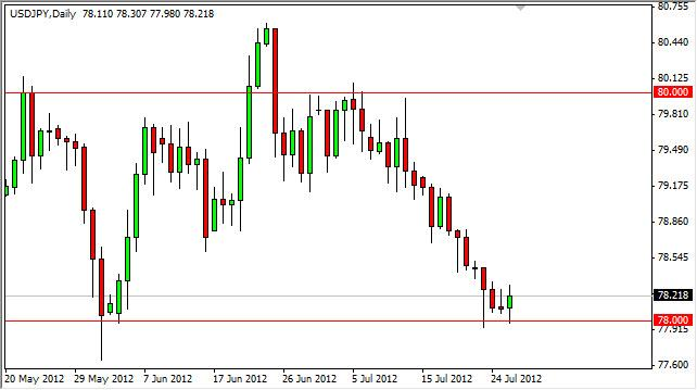 USD/JPY Forecast July 27, 2012, Technical Analysis