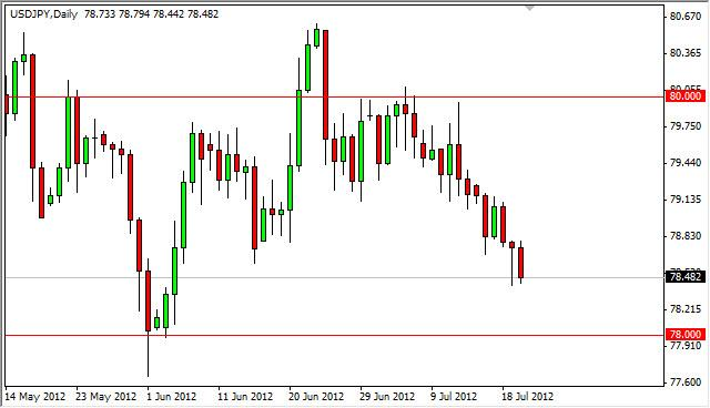 USD/JPY forecast July 23, 2012, Technical Analysis