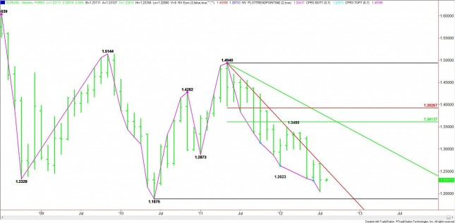 Monthly EUR/USD Chart