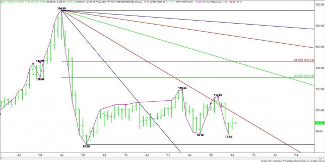 Monthly Nearby Crude Oil Chart