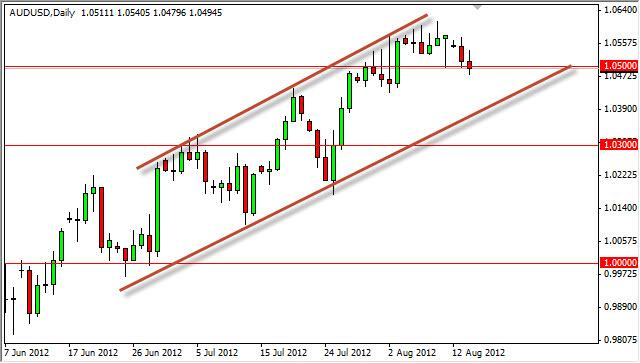 AUD/USD Forecast August 15, 2012, Technical Analysis