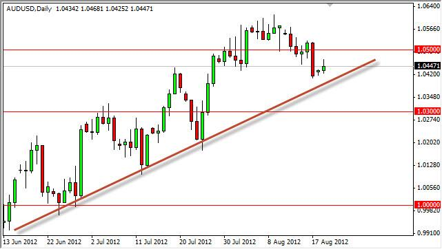 AUD/USD Forecast August 21, 2012, Technical Analysis