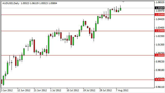 AUD/USD Forecast August 10, 2012, Technical Analysis
