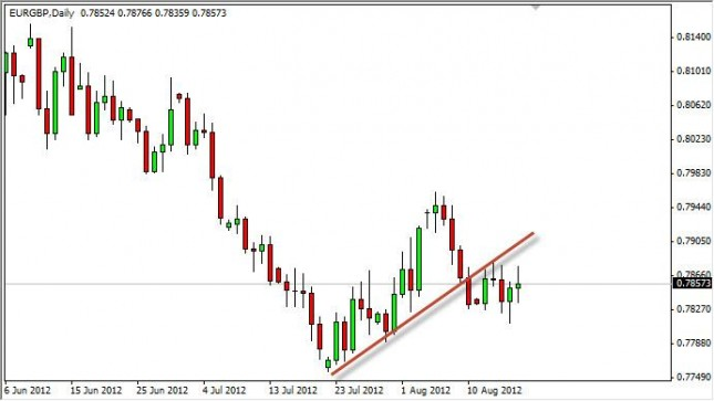 EUR/GBP Forecast August 20, 2012, Technical Analysis