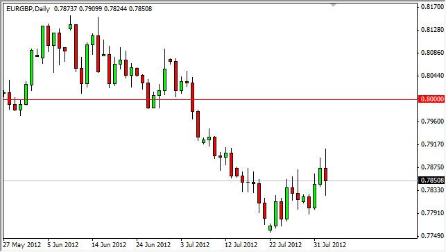 EUR/GBP Forecast August 3, 2012, Technical Analysis