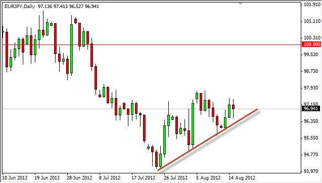 EUR/JPY Forecast August 16, 2012, Technical Analysis
