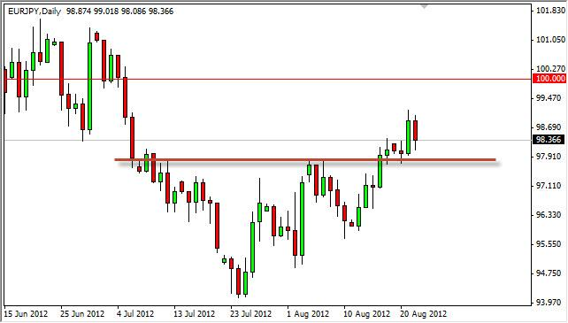 EUR/JPY Forecast August 23, 2012, Technical Analysis
