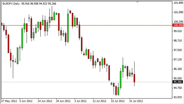 EUR/JPY Forecast August 3, 2012, Technical Analysis