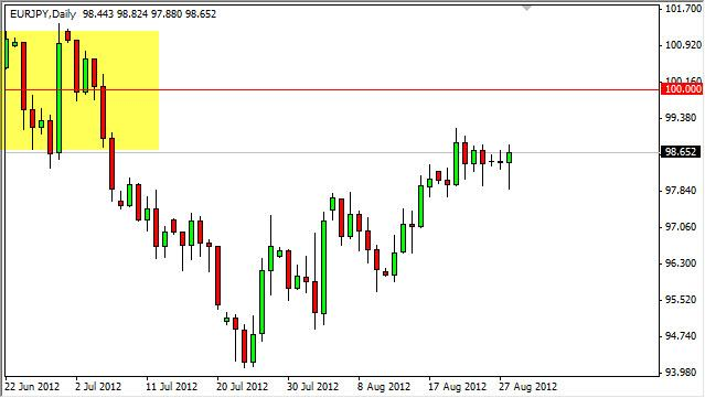 EUR/JPY Forecast August 29, 2012, Technical Analysis