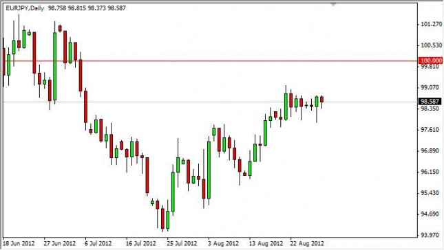 EUR/JPY Forecast August 30, 2012, Technical Analysis