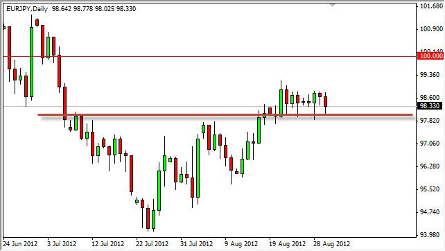 EUR/JPY Forecast August 31, 2012, Technical Analysis