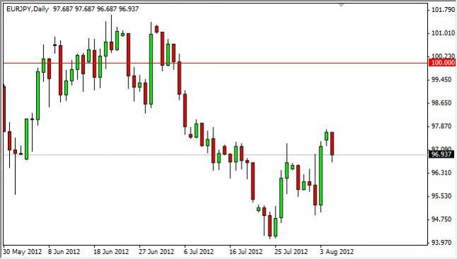 EUR/JPY Forecast August 7, 2012, Technical Analysis