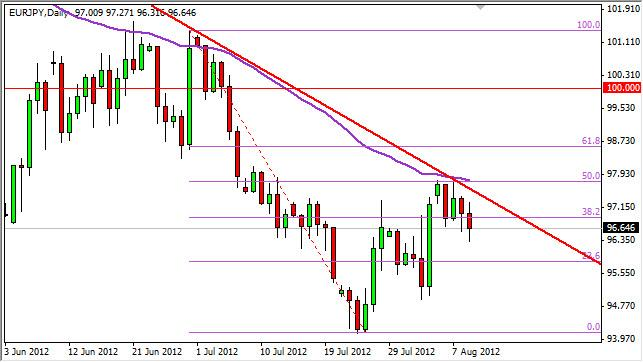EUR/JPY Forecast August 10, 2012, Technical Analysis