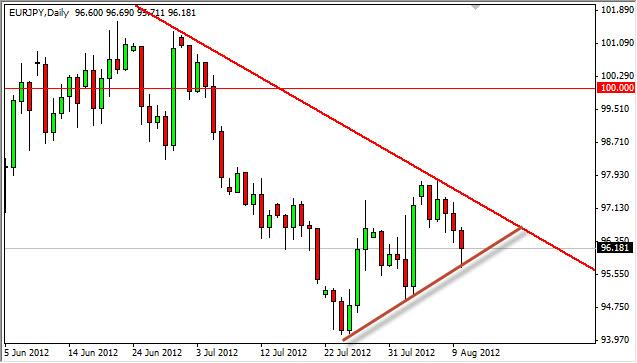 EUR/JPY Forecast August 13, 2012, Technical Analysis