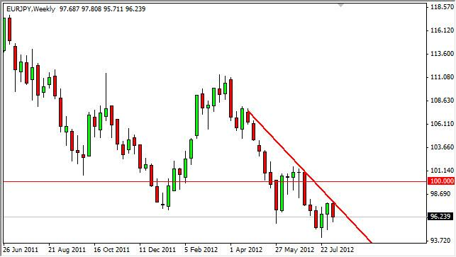 EUR/JPY Forecast for the week of August 13, 2012, Technical Analysis