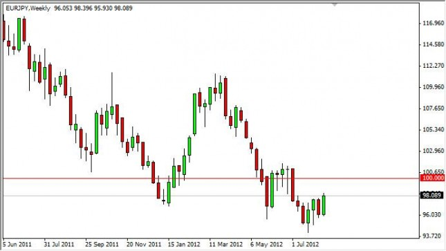 EUR/JPY Forecast for the week of August 20, 2012, Technical Analysis