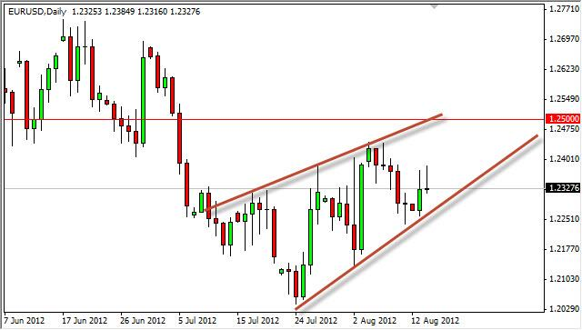 EUR/USD Forecast August 15, 2012, Technical Analysis