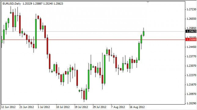 EUR/USD Forecast August 24, 2012, Technical Analysis