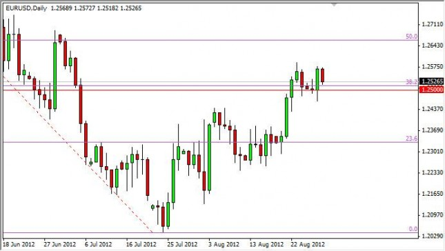 EUR/USD Forecast August 30, 2012, Technical Analysis