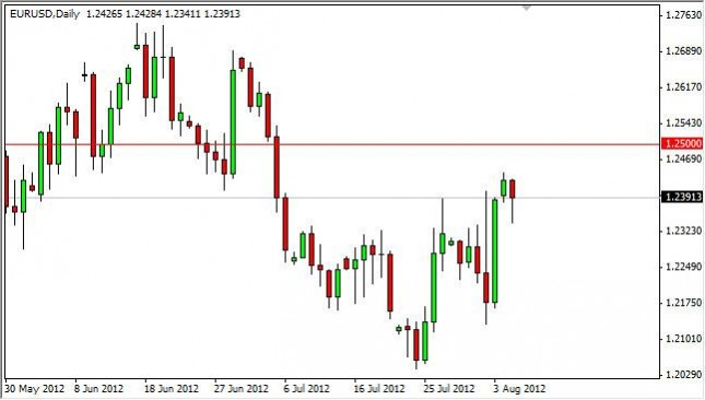 EUR/USD Forecast August 7, 2012, Technical Analysis