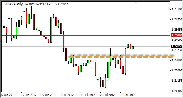 EUR/USD Forecast August 8, 2012, Technical Analysis