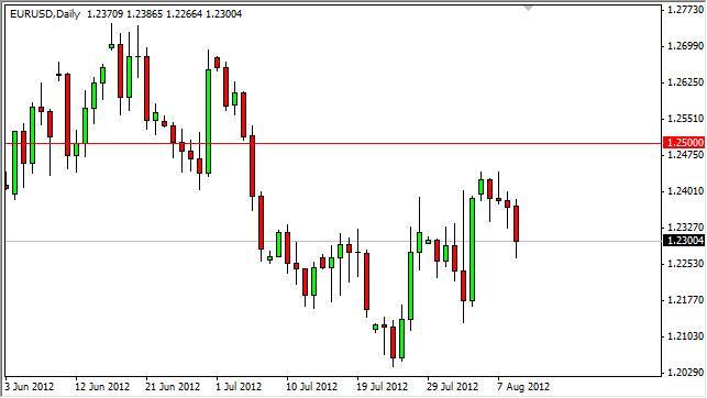 EUR/USD Forecast August 10, 2012, Technical Analysis